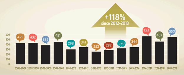 The figure shows the change in the number of complaints regarding services to the public that the Commissioner of Official Languages received between 2006–2007 and 2018–2019. The number of complaints was lowest in 2012–2013, at 252 complaints filed, and highest in 2016–2017, at 565 complaints filed. Between 2012–2013 and 2018–2019, complaints about language of service increased by 118%, from 252 complaints to 550 complaints.