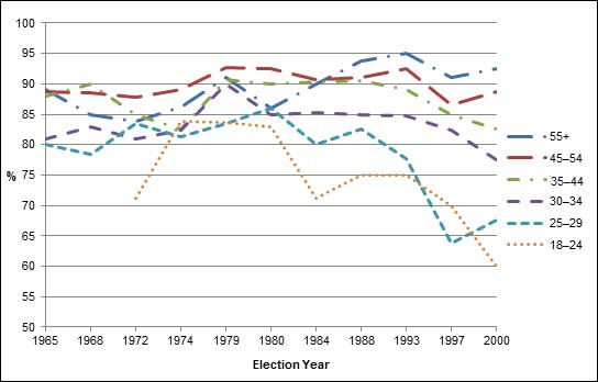 Figure 1 – Estimated Voter Turnout in Canada by Age Group, 1965–2000