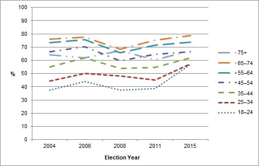 Figure 2 – Estimated Voter Turnout in Canada by Age Group, 2004–2015